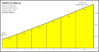 Altimetría de Oroel por Jaca