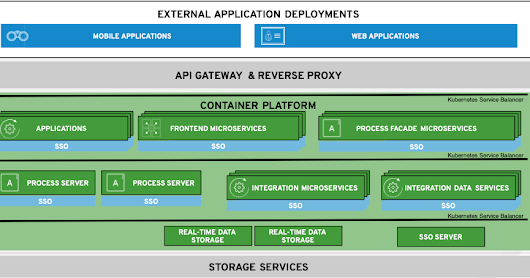 Integration Key to Customer Experience - Container Platform Essentials