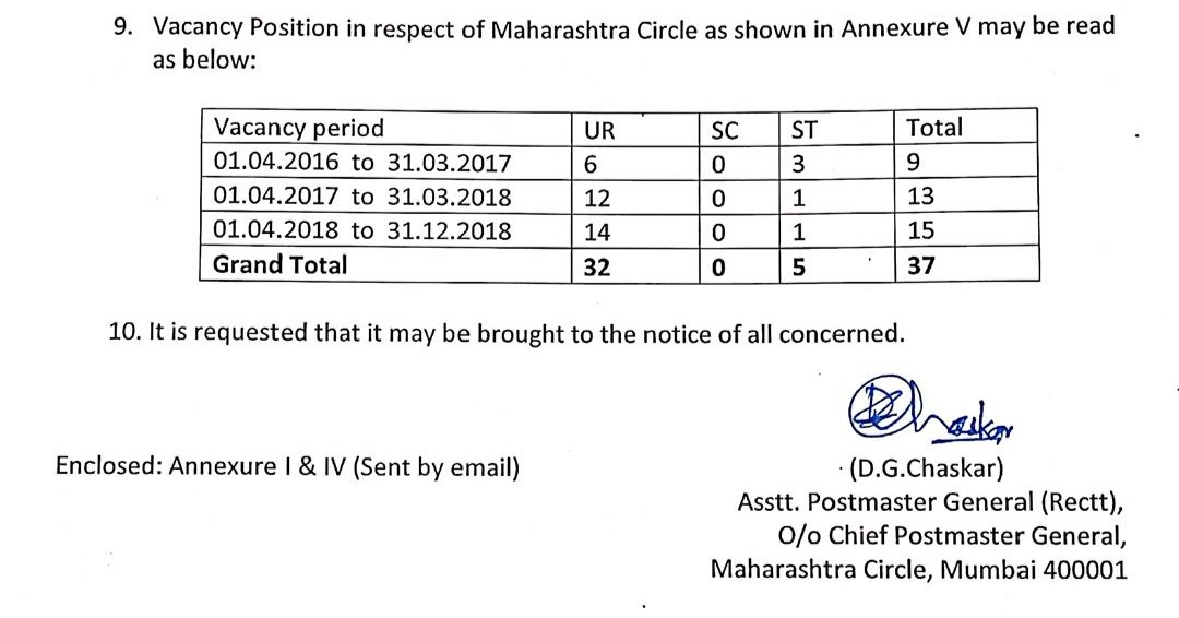 Circle Notification for LDCE Examination 2019 : 6 UR Posts