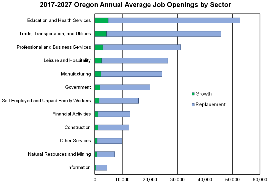 More Information About Oregonu0027s Future Workforce Needs Can Be Found In The  Full Industry Summary, Written By Me, Or By Exploring The Interactive  Graphs At ...