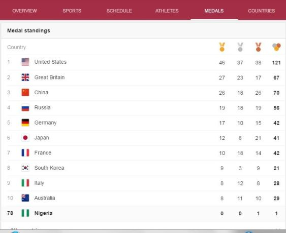 Nigeria come 78th on Rio Olympics medal table, after getting one medal (photo)