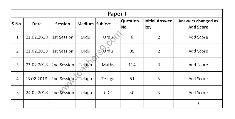 APTET 2017 Concerns and Clarifications 29.3.2018 Session wise Add score Details for Paper 1, Paper 2, Paper 3 Final results, Marks Sheets, Response Sheets download