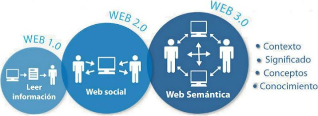 Evolución desde la web 1.0 hasta la web semántica