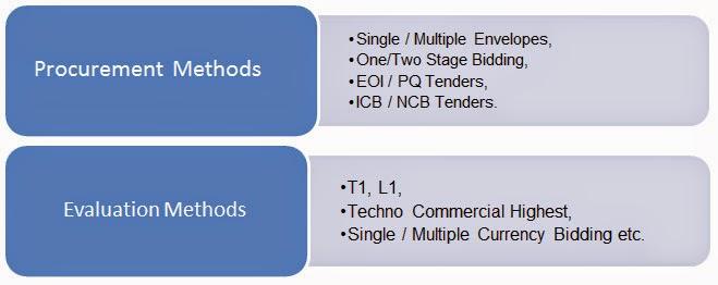 About Anmol Group Company | E-Procurement E-Tendering