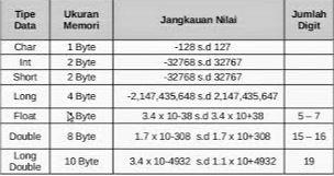 Tipe Data Dalam Bahasa Pemograman Pascal