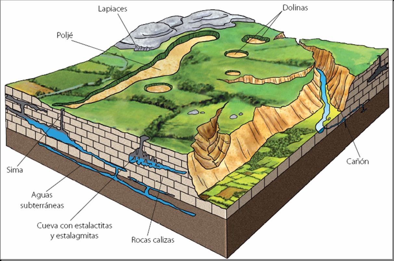 Terraza Definicion Geografia