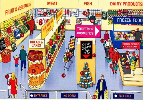 My English Pages Online At The Supermarket Vocabulary