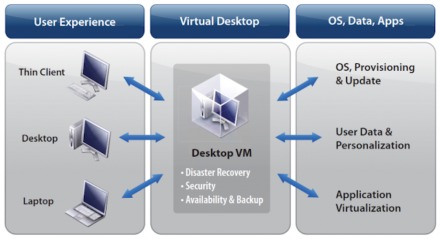Benefits of VDI