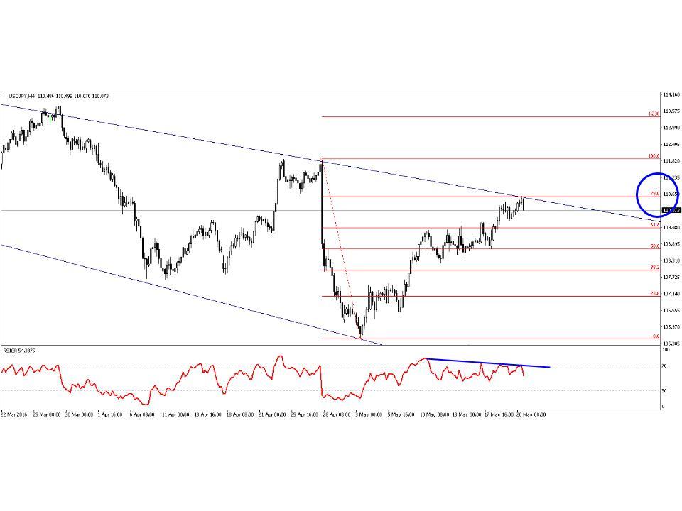 dollar/yen_chart