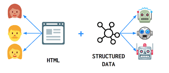 Structured Data Markup: The Web Hosting And SEO Trends That You Must Follow In 2020: eAskme