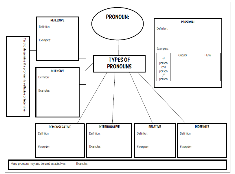 Pronouns Graphic Organizer