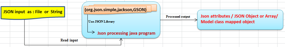 JSON parsing in java - JSON endoding and decoding in java