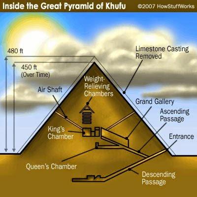 [Lengkap] Terungkapnya Misteri Pembangunan Piramida Mesir Dari Tanah Sungai Nil