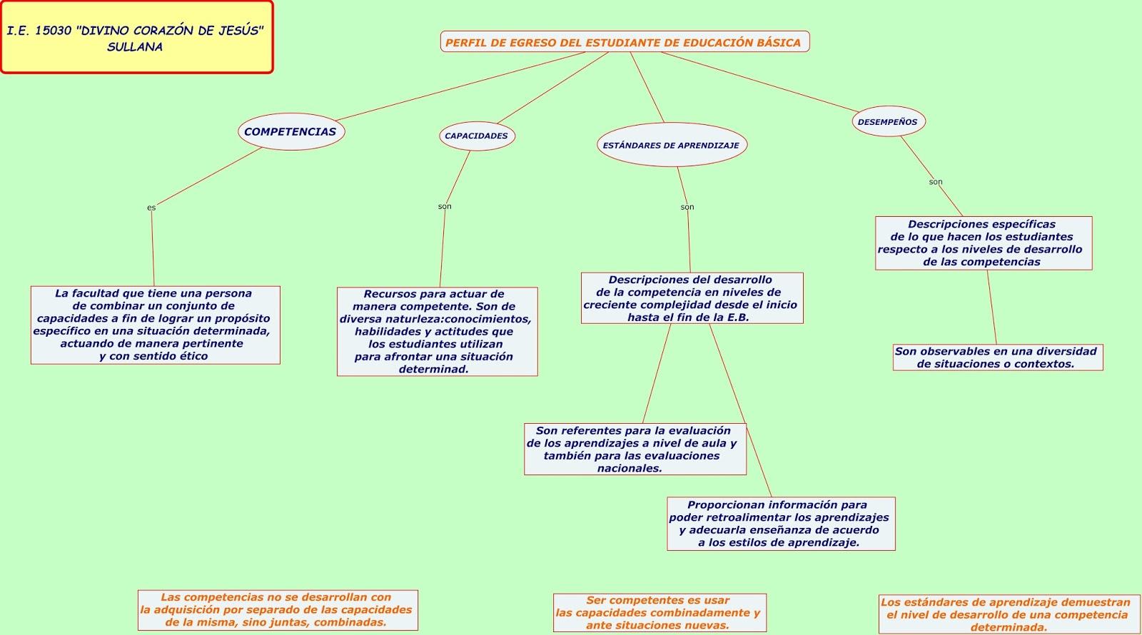 IMPLEMENTACION DEL CURRICULO NACIONAL: DEFINICIONES CLAVE DEL PERFIL ...