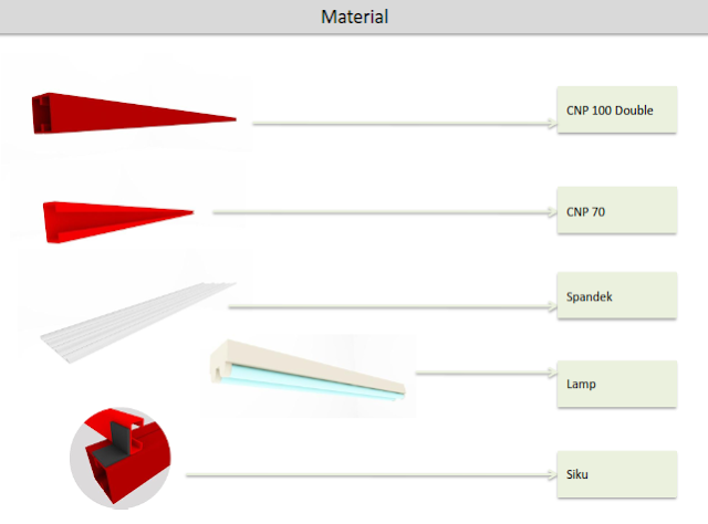 Beberapa Spesifikasi Atap Baja Ringan untuk Struktur Atap