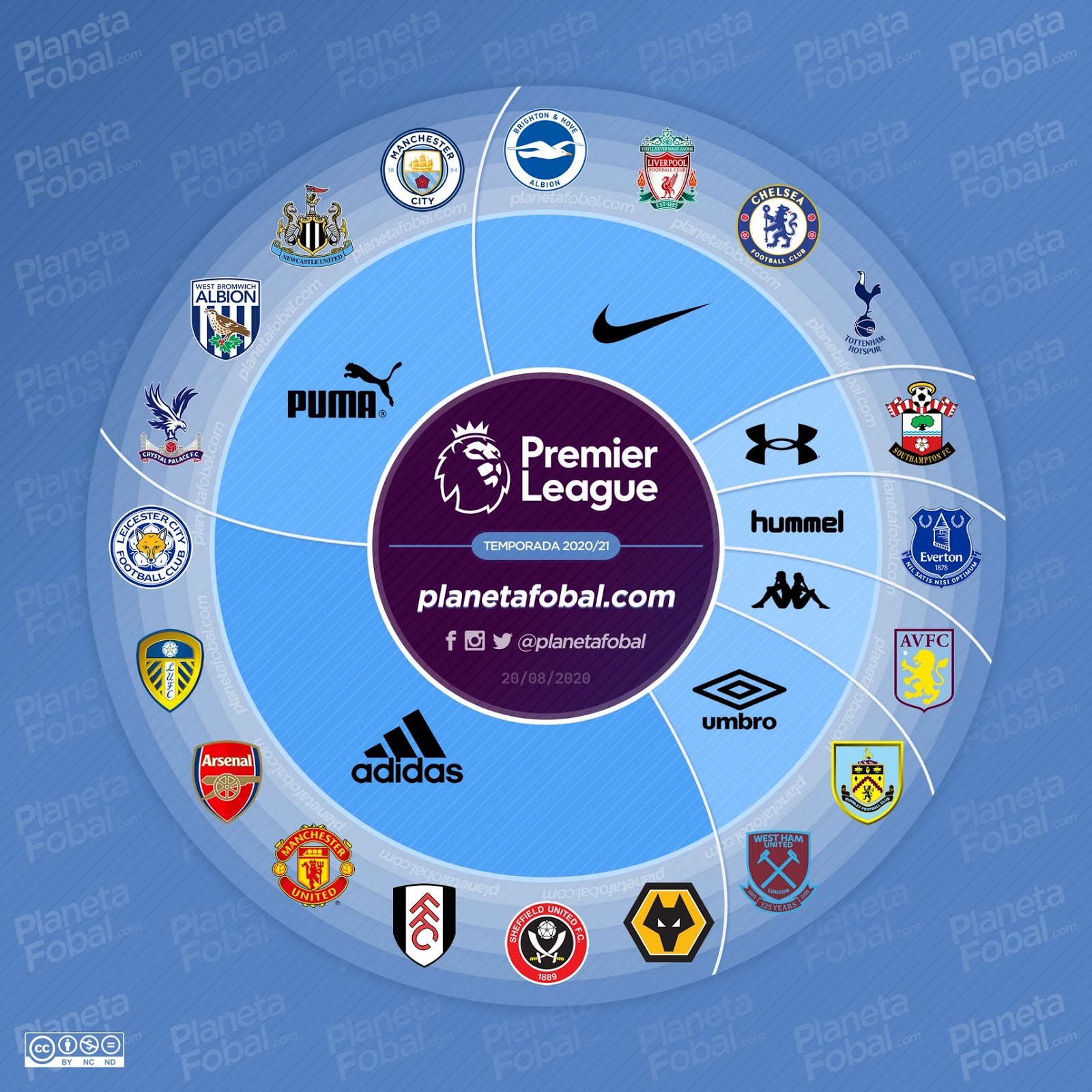 Premier League 20 21 Kit Battle Almost No Small Brands Anymore Footy Headlines