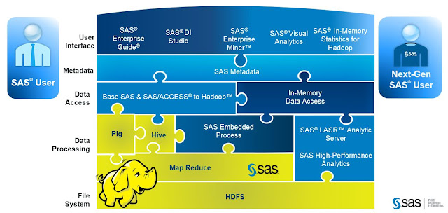 How SAS supports big data and Hadoop?