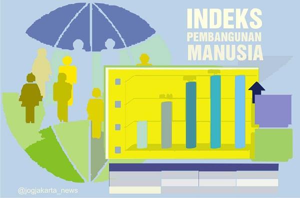Indeks pembangunan manusia Kota Banjarbaru tahun ini kurang menggembirakan.  Meski mengalami peningkatan, namun jika dibandingkan dengan 13 Kabupaten Kota di Kalsel, Kota Banjarbaru berada di ranking terakhir.