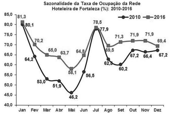 sazonalidade da taxa de ocupação da rede hoteleira de fortaleza
