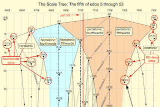 Music Visualisation: Scale Tree (Detail). #VisualFutureOfMusic #WorldMusicInstrumentsAndTheory