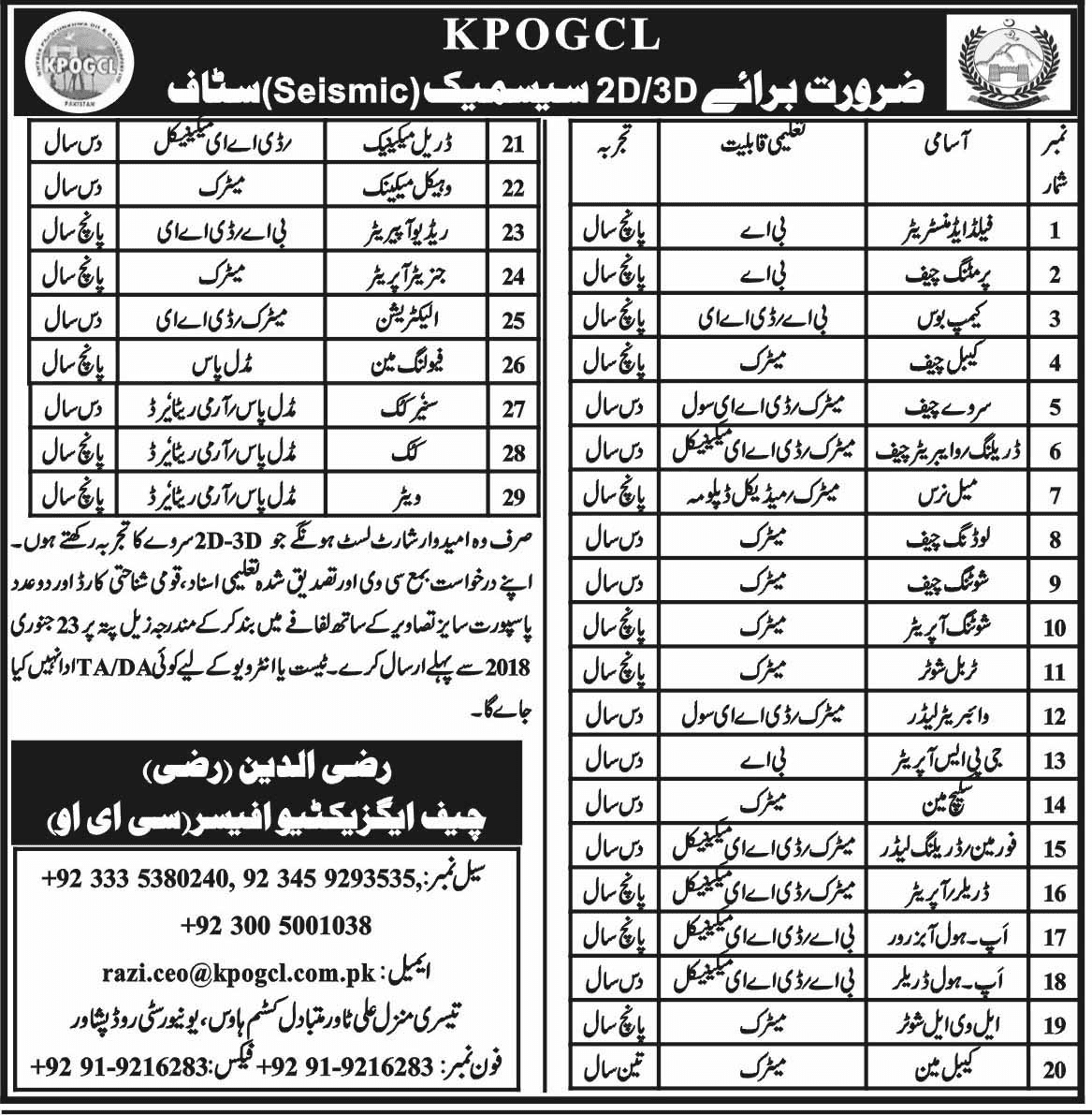 Khyber Pakhtunkhwa Oil And Gas Company Jobs