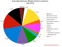 USA auto brand market share chart July 2016