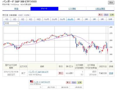 米国株ブログ 資産公開