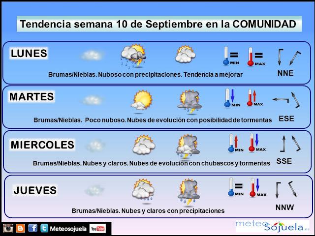 Tendencia semanal del tiempo en la Rioja por Jose Calvo