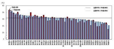 都道府県別有業率-60歳以上(グラフ)