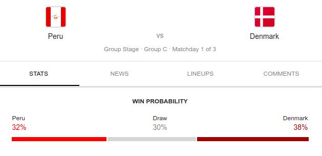 Peru vs Denamrk Prediction