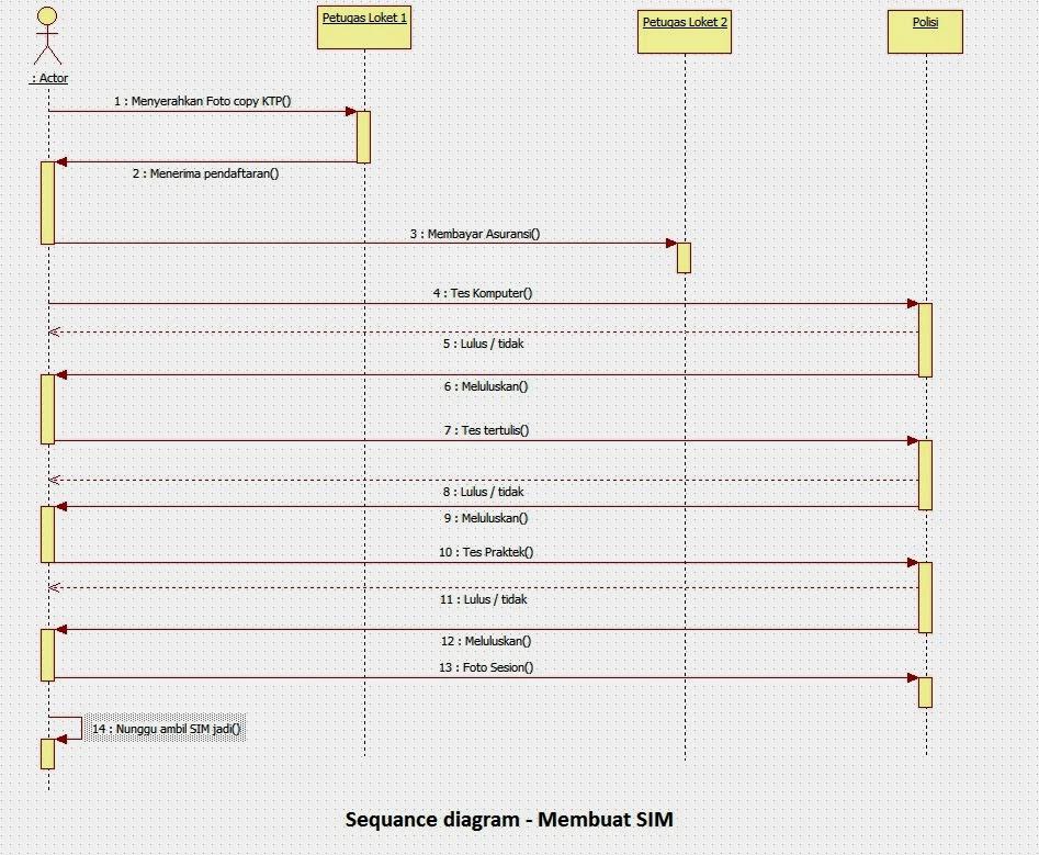 Sequence diagram dan class diagram pada StarUML | MrDark