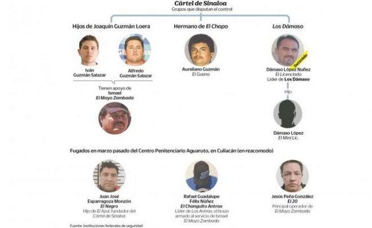 Se desata guerra interna en el Cártel de Sinaloa