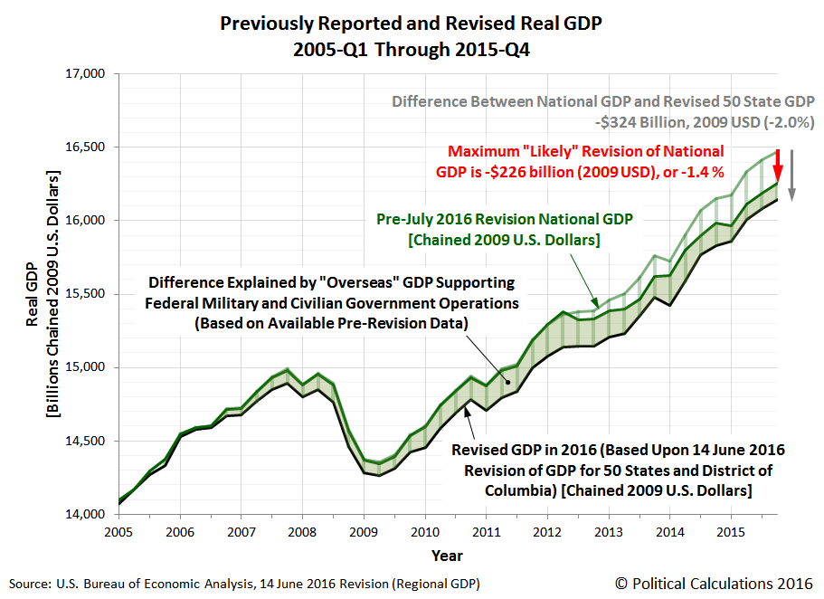 Previously Reported and Revised Real GDP, 2005-Q1 Through 2015-Q4, per BEA Regional Data released on 2016-06-14, Revised to Account for 'Overseas' GDP, with Date Correction - was 14 June 2015, now corrected to 14 June 2016 - previous chart here: https://2.bp.blogspot.com/-EzKqOVcLGC4/V2XJce71MhI/AAAAAAAANkk/uxCWYmwSK98c6baRUFRi1-NmNArdwz1qgCLcB/s1600/Political-Calculations-2016-GDP-Revision-Projection-spanning-2005Q1-to-2015Q4.png