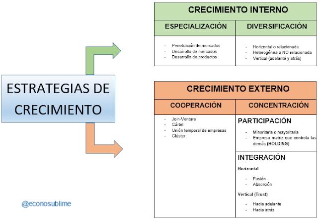ESQUEMA RESUMEN: CRECIMIENTO INTERNO Y EXTERNO