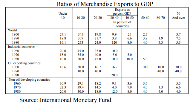Ratios of Merchandise Exports to GDP