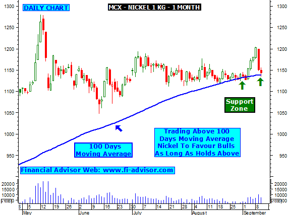Mcx Natural Gas Technical Analysis