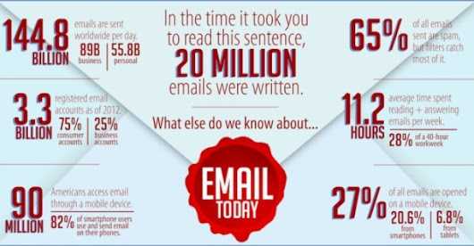 What is Email Privacy and How can be Secure