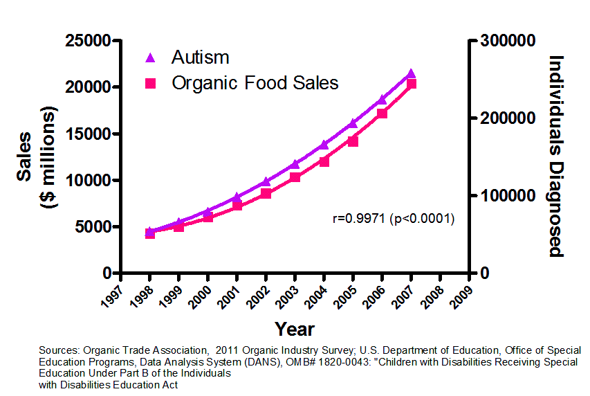 Good examples of: Correlation doesn't prove Causation ...