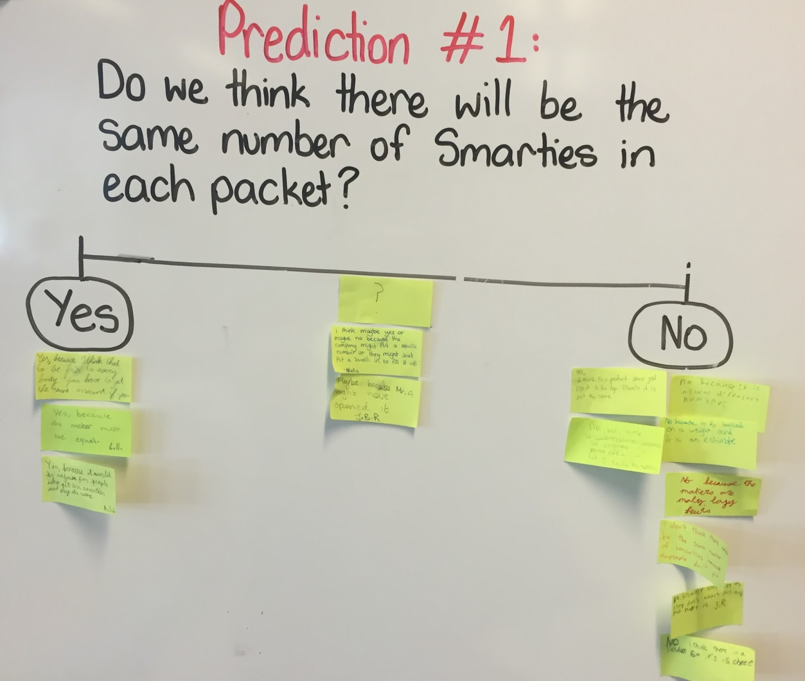 Enquiry Based Maths Smarties Ratios