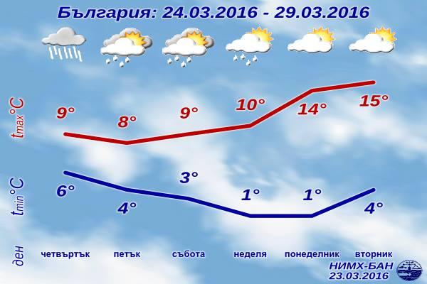 Седмична Прогноза за времето от 24 март 2016 до 29 март 2016