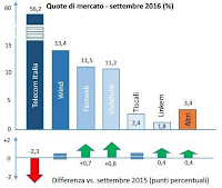 AgCom tells Italian 2016: boom of fiber lines and WhatsApp messages