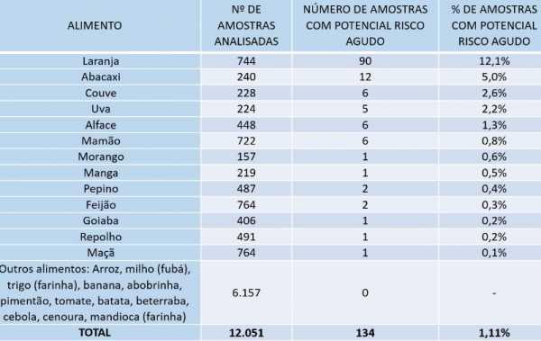 Da Anvisa: Relatório de resíduos de agrotóxicos em alimentos (risco agudo)