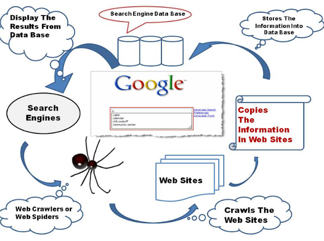 Google ke Kam Karne ka Process