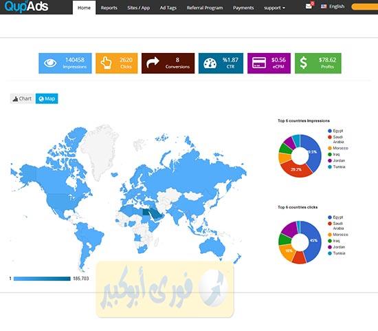 QupAds ,موفع اعلانات ,ارباح كثيرة ,بديل جوجل ادسنس ,عربي ,يدعم اللغة العربية ,اعلانات ثابتة ,فتحات اجبارية ,باى بال ,بايزا ,بايونير ,يدفع ,ارباح ,ناشر ,معلن ,ريفير ,دعوات ,بلوجر ,مواقع