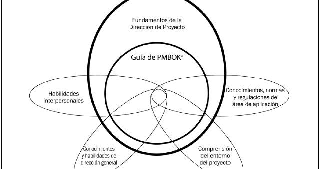 Metodología PMBOK