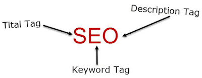 Blogger-All -SEO-Meta-Tags
