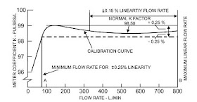 How Turbine Flow Meters Work ~ Learning Instrumentation And