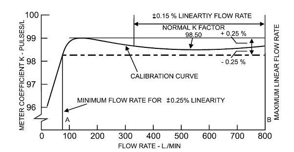 How Turbine Flow Meters Work ~ Learning Instrumentation And Control