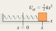 אנרגיה פוטנציאלית של קפיץ בעל קבוע k שנמתח או כווץ מרחק x