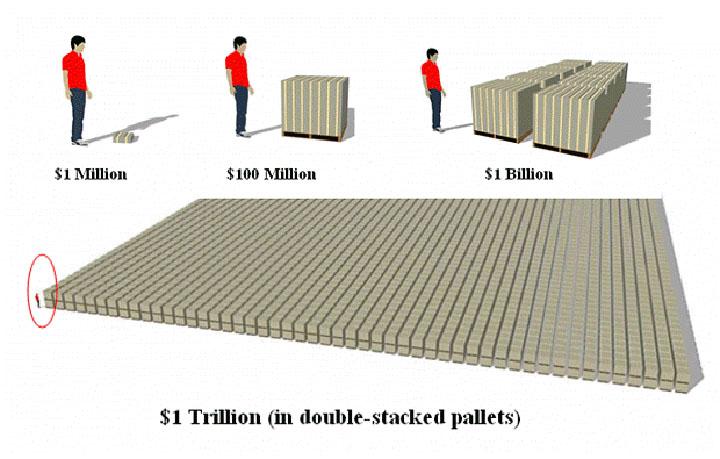 Banyak Mana 1 Trillion?